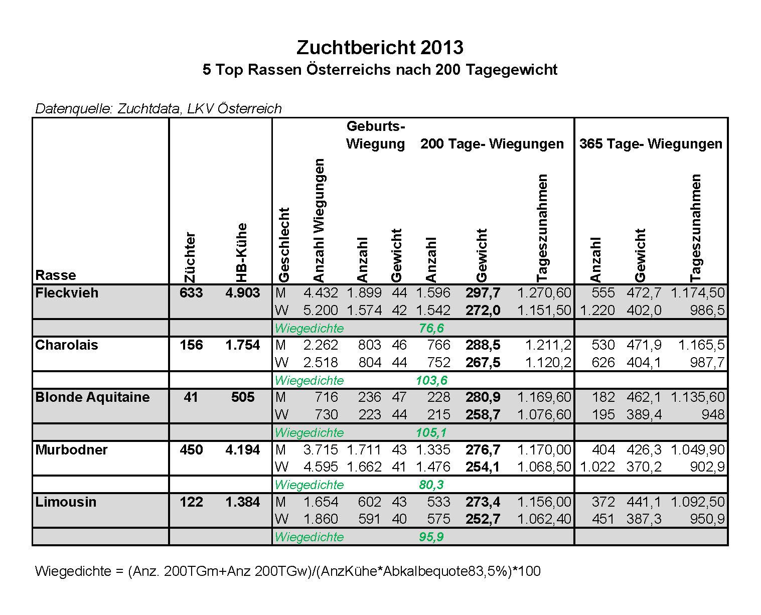 Zuchtbericht2013_Rassen